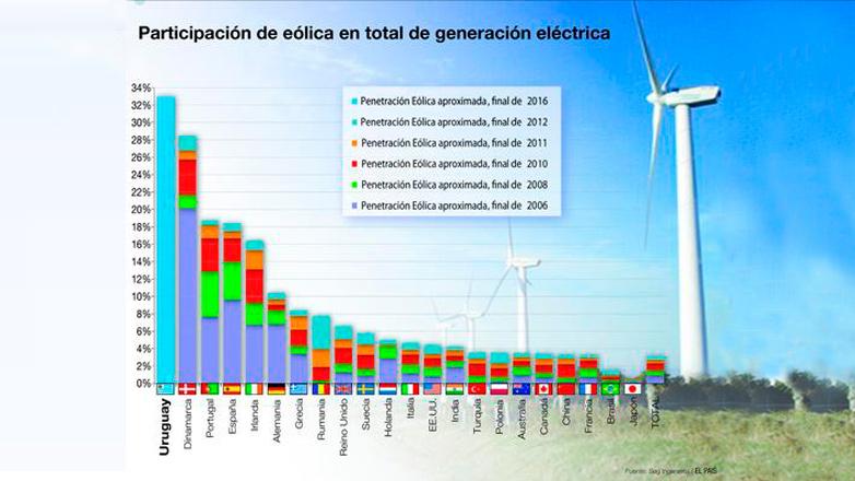 Uruguay dispondrá de 1.600 megavatios de energía eólica en 2017