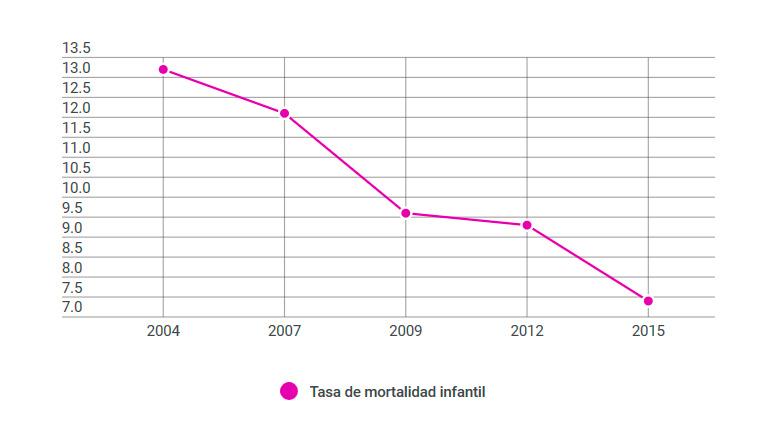 Uruguay con el índice más bajo de mortalidad infantil de la historia