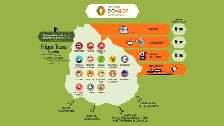 Biovalor ofrece U$D 1.000.000 a empresas o emprendimientos que agreguen valor a residuos
