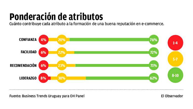 Los favoritos del comercio electrónico uruguayo
