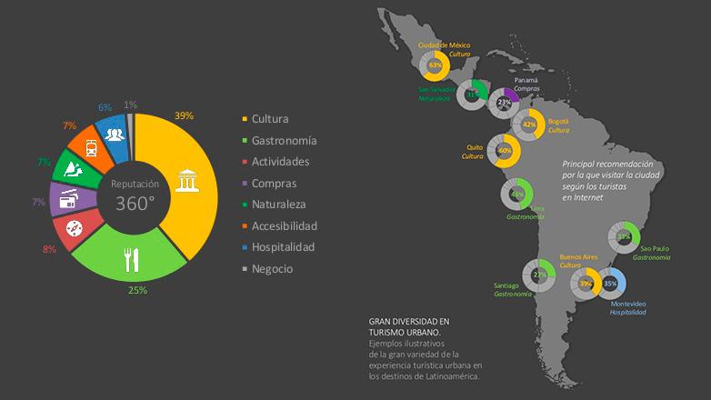 Montevideo primera en amabilidad y hospitalidad en Latinoamérica