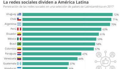 Uruguay y Chile, países que más usan las redes sociales en Latinoamérica