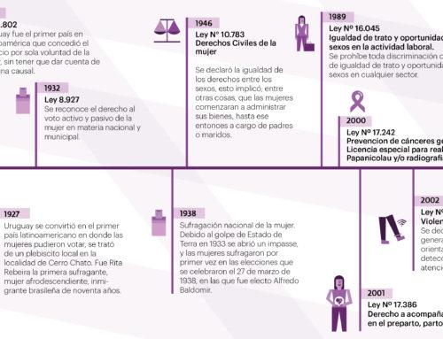 Uruguay: uno de los países pioneros en la defensa de los derechos de la mujer