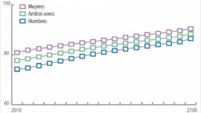 A este ritmo: ¿hasta qué edad vivirán los uruguayos?