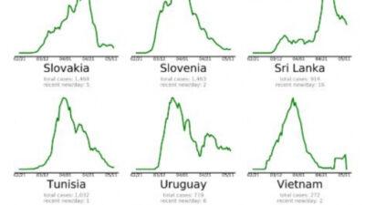 """Uruguay dentro del grupo de 42 países que le están """"ganando"""" al coronavirus"""
