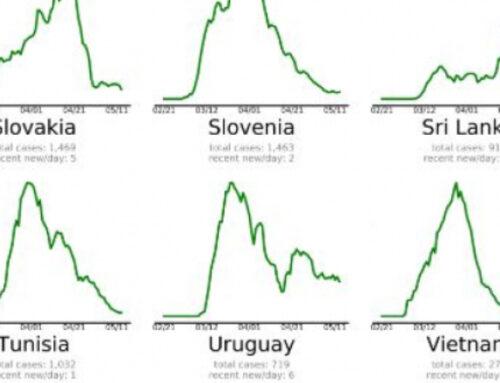 Uruguay dentro del grupo de 42 países que le están «ganando» al coronavirus