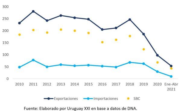 Gráfico N.º 1 - Intercambio Comercial de Uruguay de Lanas (NCM 51) Años 2010-2021 (Millones US$)