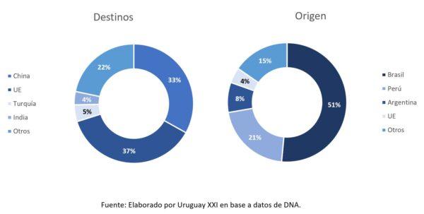 Gráfico N.º 2 - Principales socios comerciales de Uruguay (NCM 51) Enero-abril 2021 (Part. US$)